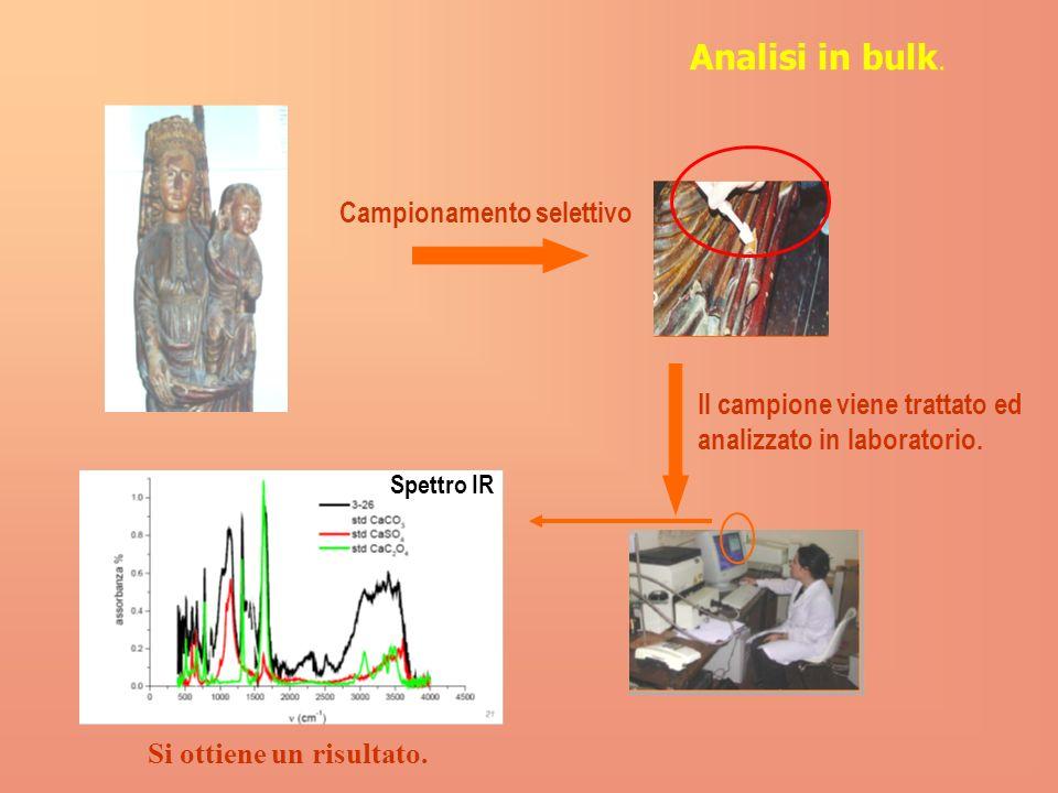 Analisi in bulk.Campionamento selettivo Il campione viene trattato ed analizzato in laboratorio.