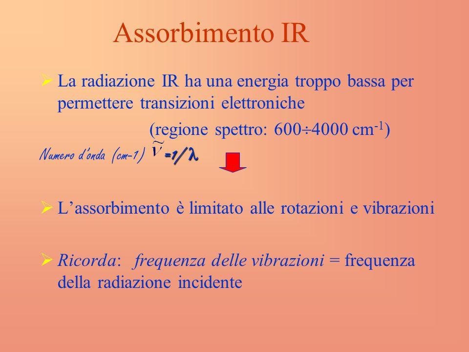 Assorbimento IR La radiazione IR ha una energia troppo bassa per permettere transizioni elettroniche (regione spettro: 600 4000 cm -1 ) =1/ Numero donda (cm-1) =1/ Lassorbimento è limitato alle rotazioni e vibrazioni Ricorda: frequenza delle vibrazioni = frequenza della radiazione incidente