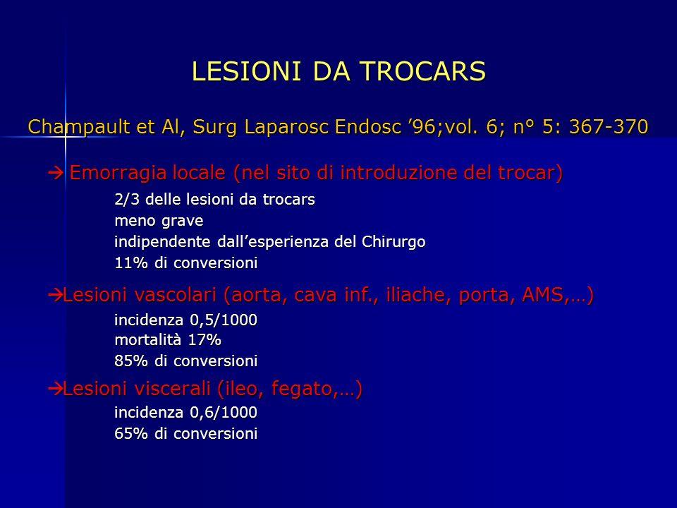 LESIONI DA TROCARS Emorragia locale (nel sito di introduzione del trocar) Emorragia locale (nel sito di introduzione del trocar) 2/3 delle lesioni da