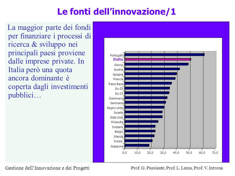 Gestione dellInnovazione e dei Progetti Prof. G. Passiante, Prof. L. Lama, Prof. V. Introna Le fonti dellinnovazione/1 La maggior parte dei fondi per