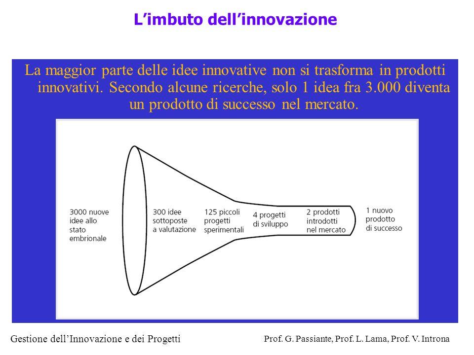 Gestione dellInnovazione e dei Progetti Prof. G. Passiante, Prof. L. Lama, Prof. V. Introna La maggior parte delle idee innovative non si trasforma in