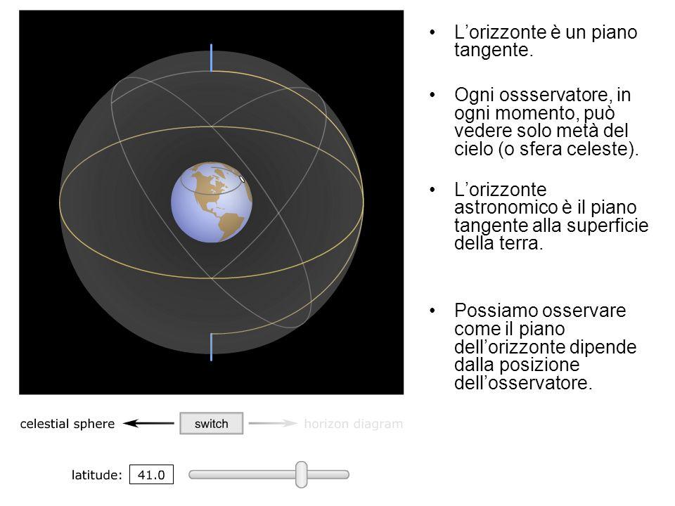 Lorizzonte è un piano tangente. Ogni ossservatore, in ogni momento, può vedere solo metà del cielo (o sfera celeste). Lorizzonte astronomico è il pian