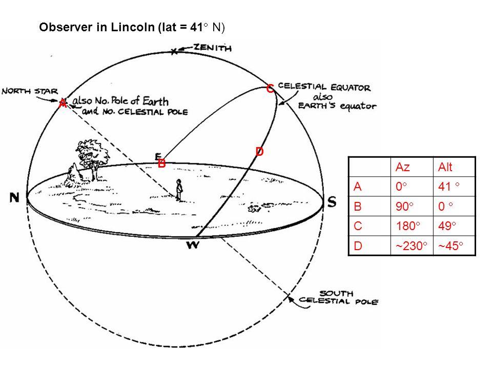 A B C D AzAlt A 0 41 B 90 0 C 180 49 D ~230 ~45 Observer in Lincoln (lat = 41 N)