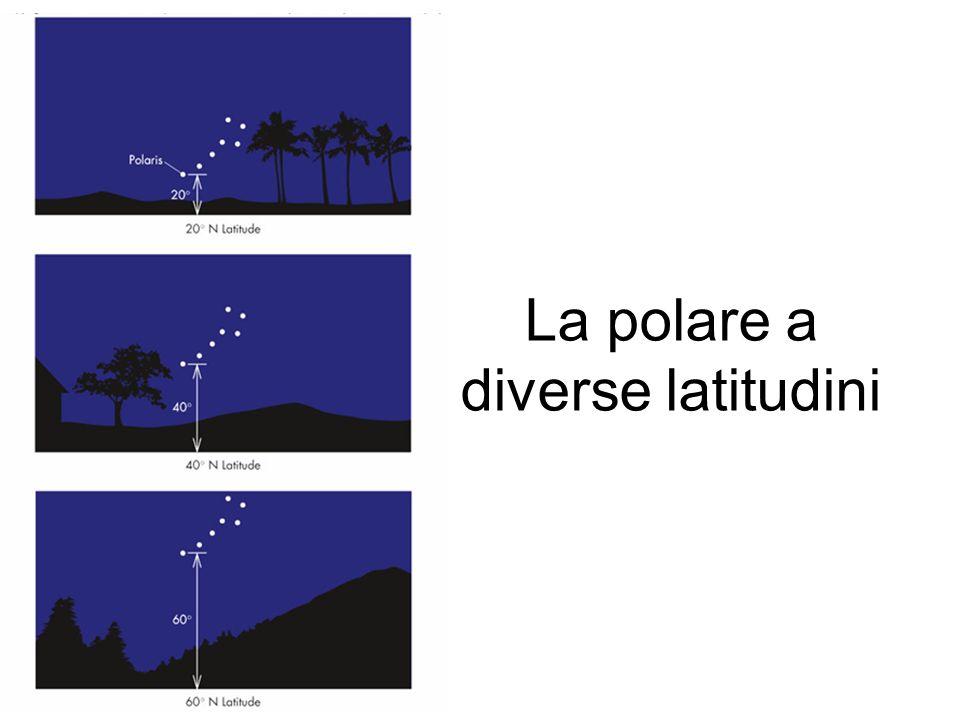 La polare a diverse latitudini