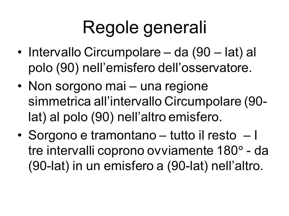 Regole generali Intervallo Circumpolare – da (90 – lat) al polo (90) nellemisfero dellosservatore. Non sorgono mai – una regione simmetrica allinterva