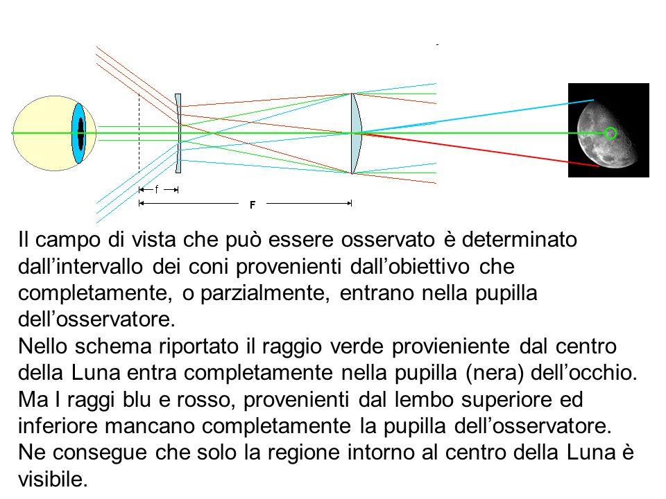 Il campo di vista che può essere osservato è determinato dallintervallo dei coni provenienti dallobiettivo che completamente, o parzialmente, entrano