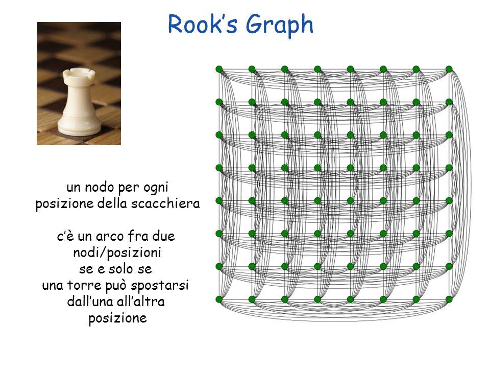 Copyright © 2004 - The McGraw - Hill Companies, srl 13 Rooks Graph un nodo per ogni posizione della scacchiera cè un arco fra due nodi/posizioni se e