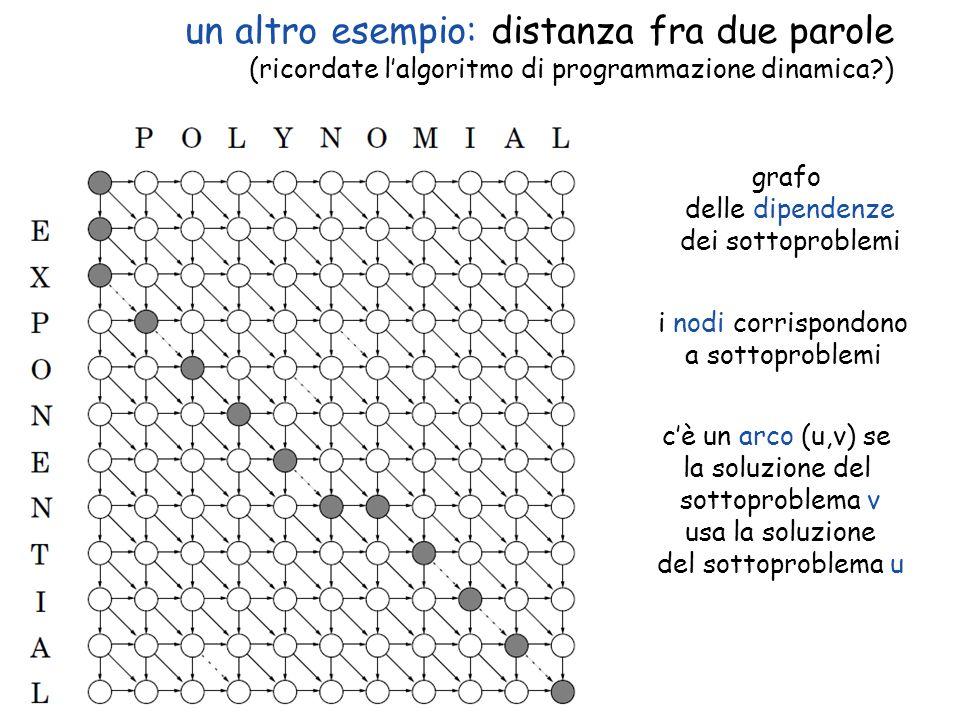 un altro esempio: distanza fra due parole (ricordate lalgoritmo di programmazione dinamica?) i nodi corrispondono a sottoproblemi cè un arco (u,v) se