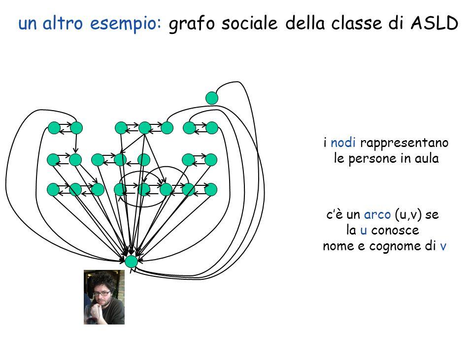 un altro esempio: grafo sociale della classe di ASLD i nodi rappresentano le persone in aula cè un arco (u,v) se la u conosce nome e cognome di v