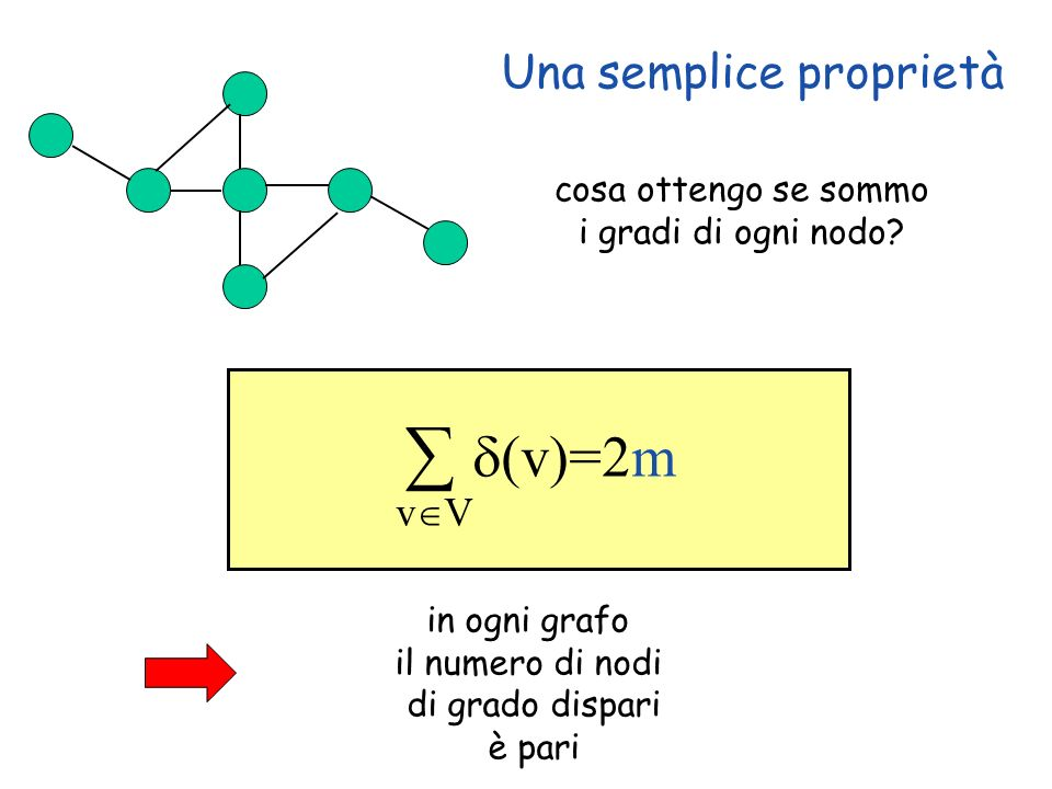 Una semplice proprietà 20 (v)=2m v V cosa ottengo se sommo i gradi di ogni nodo? in ogni grafo il numero di nodi di grado dispari è pari
