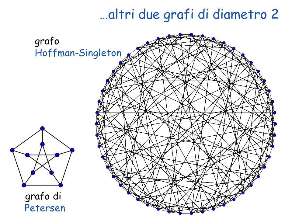 …altri due grafi di diametro 2 Copyright © 2004 - The McGraw - Hill Companies, srl 24 grafo Hoffman-Singleton grafo di Petersen