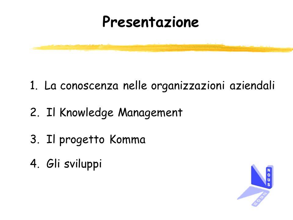 2.Il Knowledge Management Fasi di un processo di KM zRicercare laccordo fra i componenti del team di lavoro sulle scelte effettuate zIndividuare una terminologia condivisa da strutture cooperanti zSpecificare in modo non ambiguo la definizione dei termini Condividere la conoscenza implica: