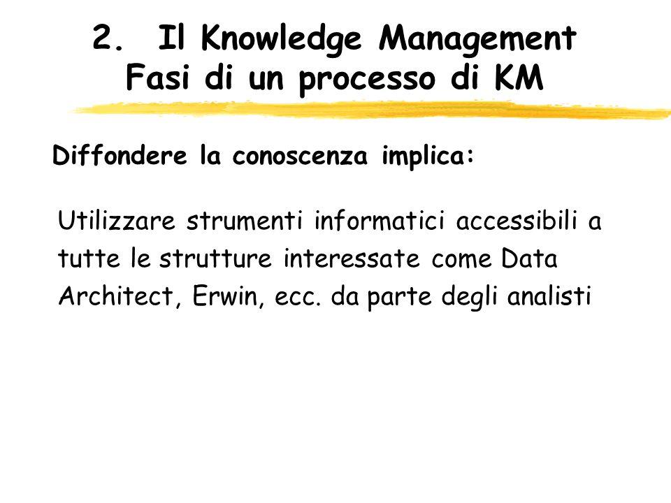 2.Il Knowledge Management Fasi di un processo di KM Utilizzare strumenti informatici accessibili a tutte le strutture interessate come Data Architect,