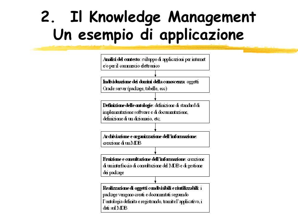 2.Il Knowledge Management Un esempio di applicazione