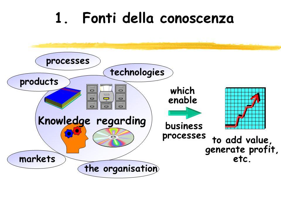 2.Il Knowledge Management Fasi di un processo di KM Utilizzare strumenti informatici accessibili a tutte le strutture interessate come Data Architect, Erwin, ecc.