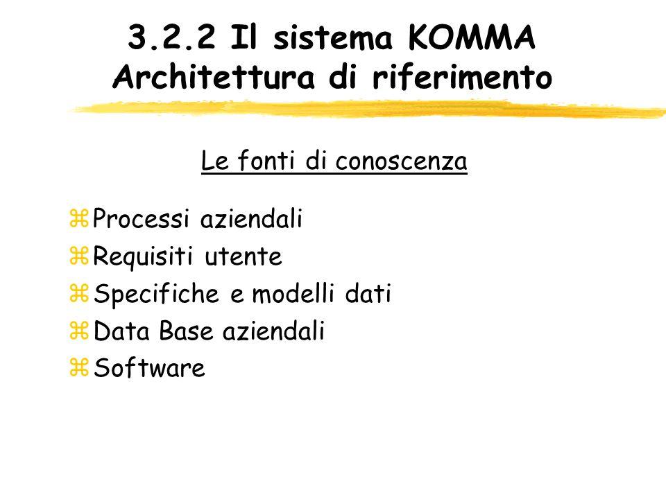 3.2.2 Il sistema KOMMA Architettura di riferimento zProcessi aziendali zRequisiti utente zSpecifiche e modelli dati zData Base aziendali zSoftware Le