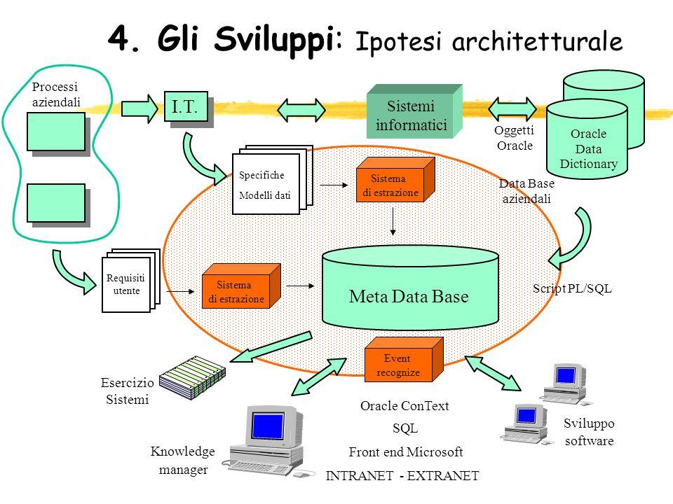 4. Gli Sviluppi: Ipotesi architetturale I.T. Sistemi informatici Meta Data Base Oracle Data Dictionary Data Base aziendali Oggetti Oracle Script PL/SQ