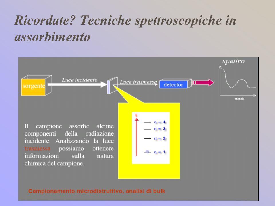 Ricordate? Tecniche spettroscopiche in assorbimento