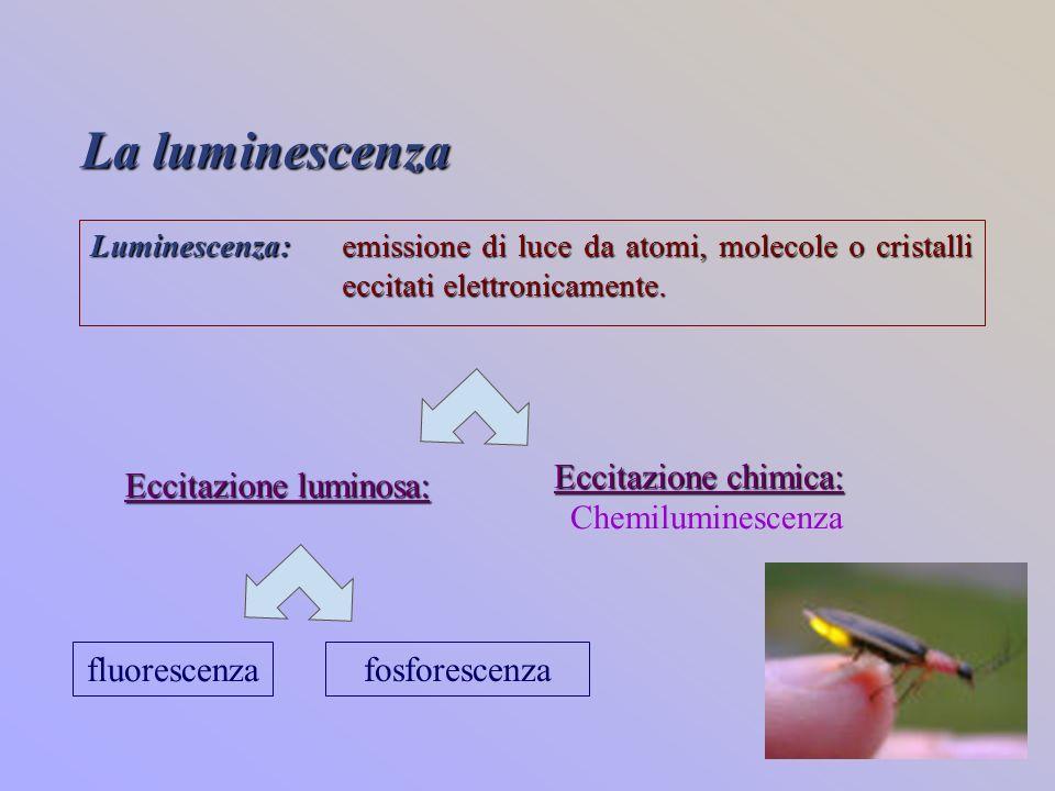 Fluorescenza e fosforescenza fluorescenti I materiali fluorescenti cessano di essere luminosi al cessare dello stimolo che ne determina la luminosità fosforescenti I materiali fosforescenti continuano ad emettere la luce per un certo periodo dopo la fine dello stimolo