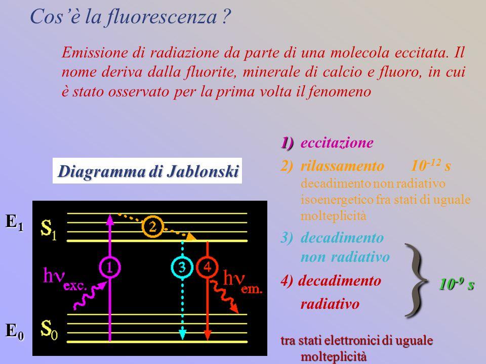 1) 1)eccitazione 2)rilassamento 10 -12 s decadimento non radiativo isoenergetico fra stati di uguale molteplicità 3)decadimento non radiativo 4) decad
