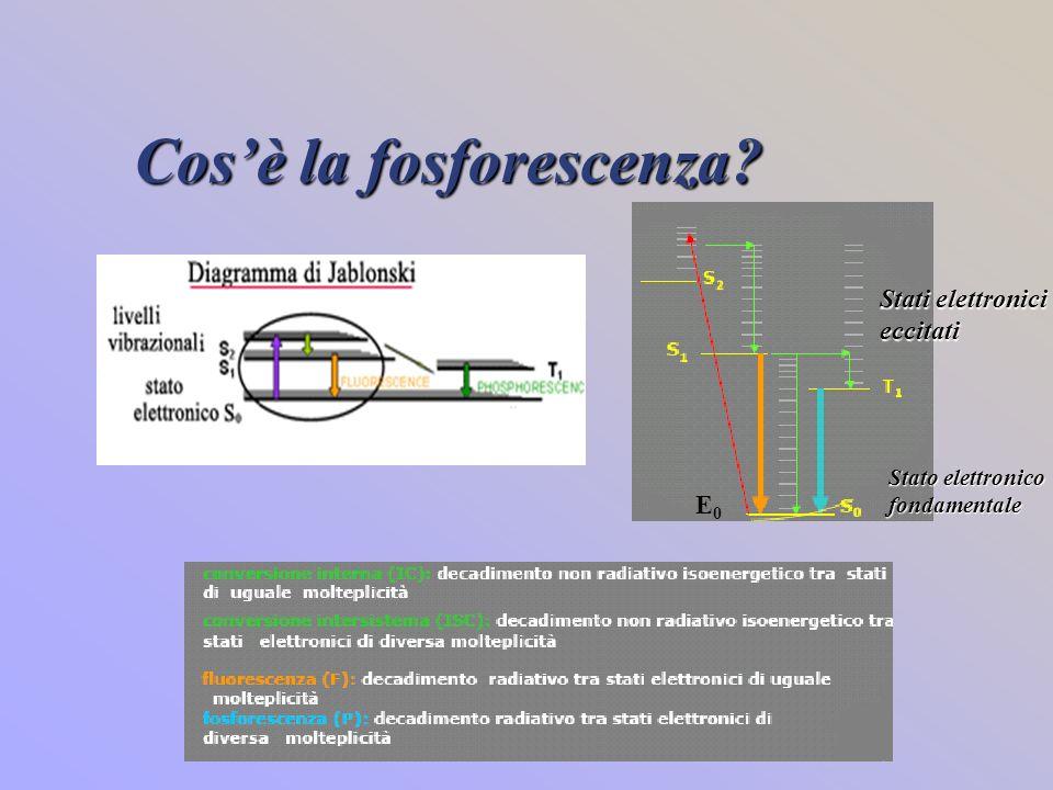 Cosè la fosforescenza? E0E0 Stati elettronici eccitati Stato elettronico fondamentale
