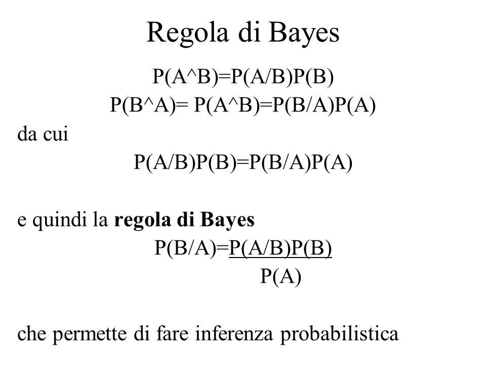 Regola di Bayes P(A^B)=P(A/B)P(B) P(B^A)= P(A^B)=P(B/A)P(A) da cui P(A/B)P(B)=P(B/A)P(A) e quindi la regola di Bayes P(B/A)=P(A/B)P(B) P(A) che permet