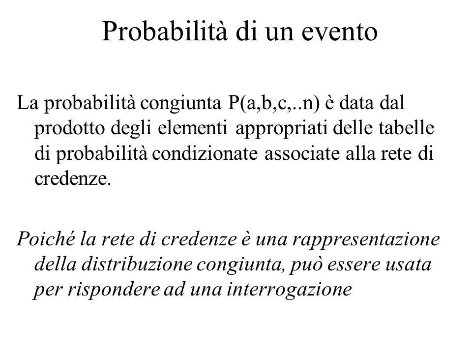 Probabilità di un evento La probabilità congiunta P(a,b,c,..n) è data dal prodotto degli elementi appropriati delle tabelle di probabilità condizionate associate alla rete di credenze.