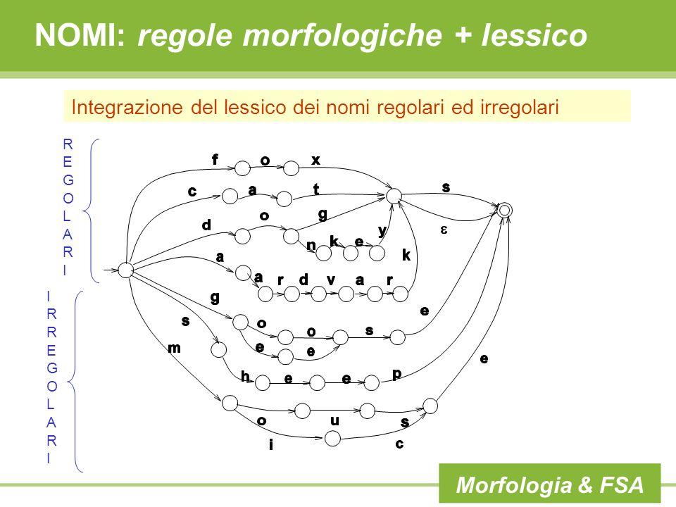 NOMI: regole morfologiche + lessico Integrazione del lessico dei nomi regolari ed irregolari REGOLARIREGOLARI IRREGOLARIIRREGOLARI Morfologia & FSA