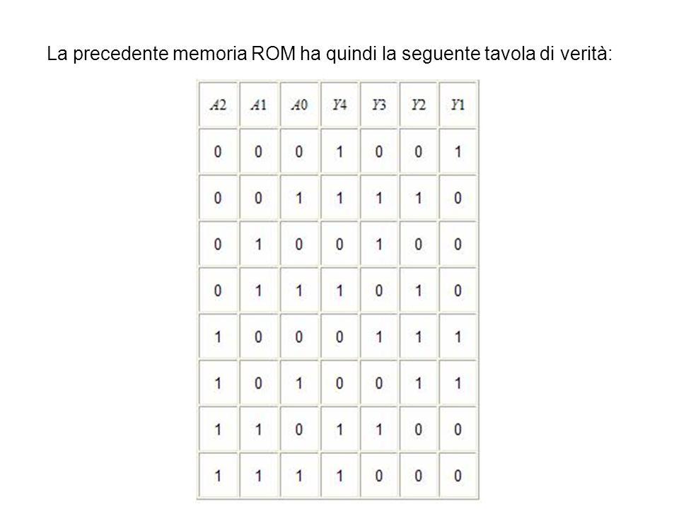 La precedente memoria ROM ha quindi la seguente tavola di verità: