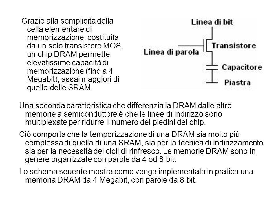 Una seconda caratteristica che differenzia la DRAM dalle altre memorie a semiconduttore è che le linee di indirizzo sono multiplexate per ridurre il n