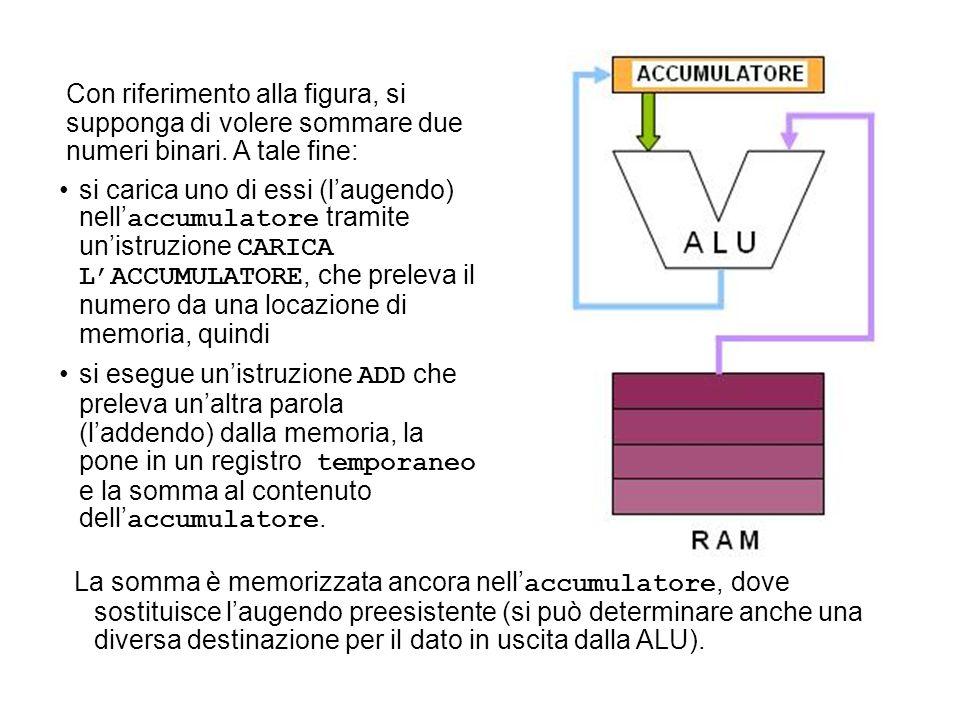 si carica uno di essi (laugendo) nell accumulatore tramite unistruzione CARICA LACCUMULATORE, che preleva il numero da una locazione di memoria, quind