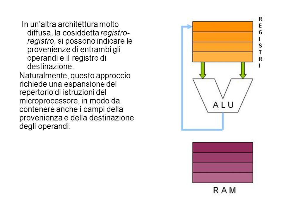 In unaltra architettura molto diffusa, la cosiddetta registro- registro, si possono indicare le provenienze di entrambi gli operandi e il registro di
