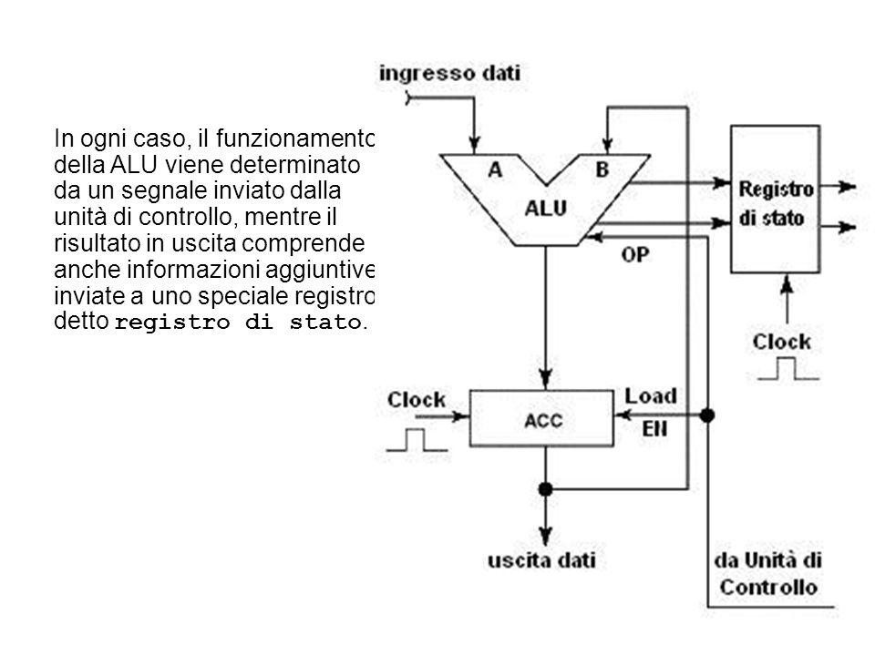 In ogni caso, il funzionamento della ALU viene determinato da un segnale inviato dalla unità di controllo, mentre il risultato in uscita comprende anc