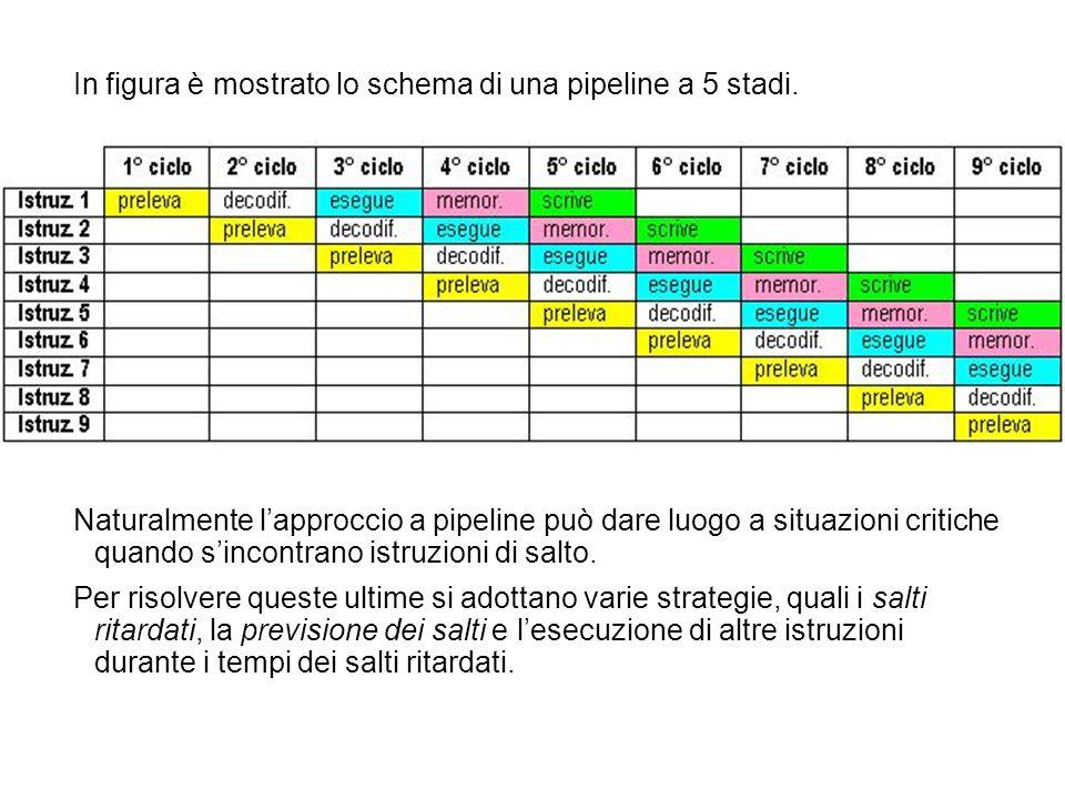 In figura è mostrato lo schema di una pipeline a 5 stadi. Naturalmente lapproccio a pipeline può dare luogo a situazioni critiche quando sincontrano i