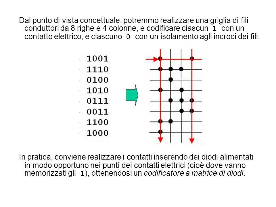Dal punto di vista concettuale, potremmo realizzare una griglia di fili conduttori da 8 righe e 4 colonne, e codificare ciascun 1 con un contatto elet