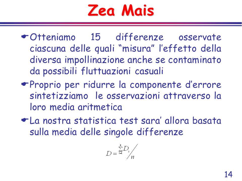 14 Zea Mais Otteniamo 15 differenze osservate ciascuna delle quali misura leffetto della diversa impollinazione anche se contaminato da possibili flut