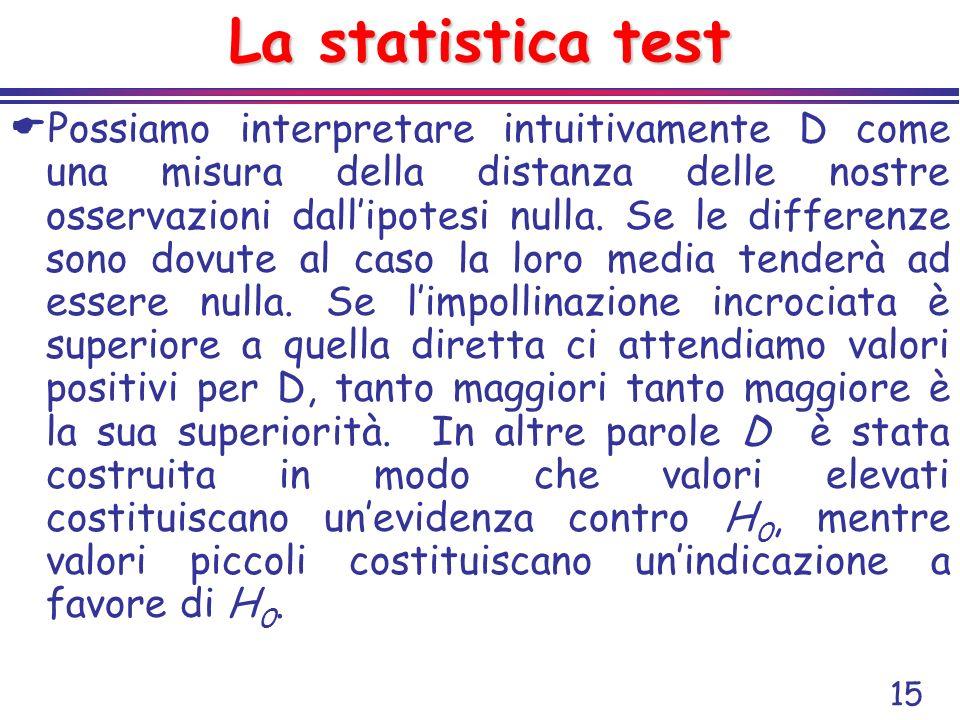15 La statistica test Possiamo interpretare intuitivamente D come una misura della distanza delle nostre osservazioni dallipotesi nulla. Se le differe