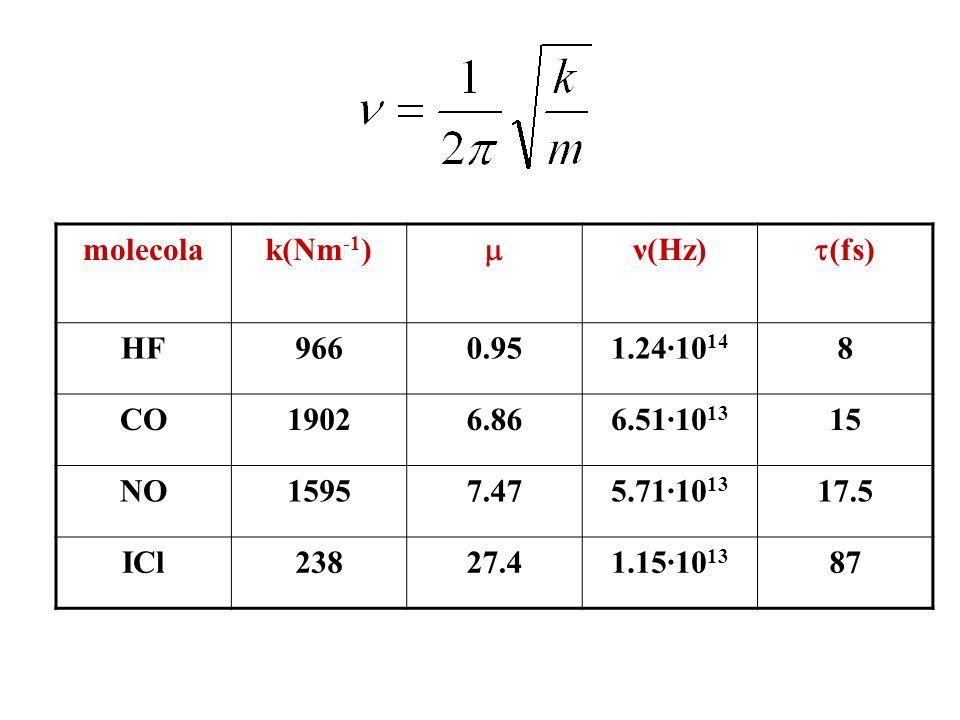 molecolak(Nm -1 ) ν(Hz) (fs) HF9660.951.24·10 14 8 CO19026.866.51·10 13 15 NO15957.475.71·10 13 17.5 ICl23827.41.15·10 13 87
