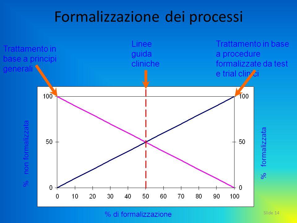 Slide 14 % di formalizzazione Trattamento in base a procedure formalizzate da test e trial clinici Trattamento in base a principi generali % formalizz