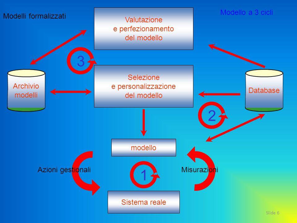 Slide 6 Valutazione e perfezionamento del modello Selezione e personalizzazione del modello modello Sistema reale Archivio modelli Database Misurazion