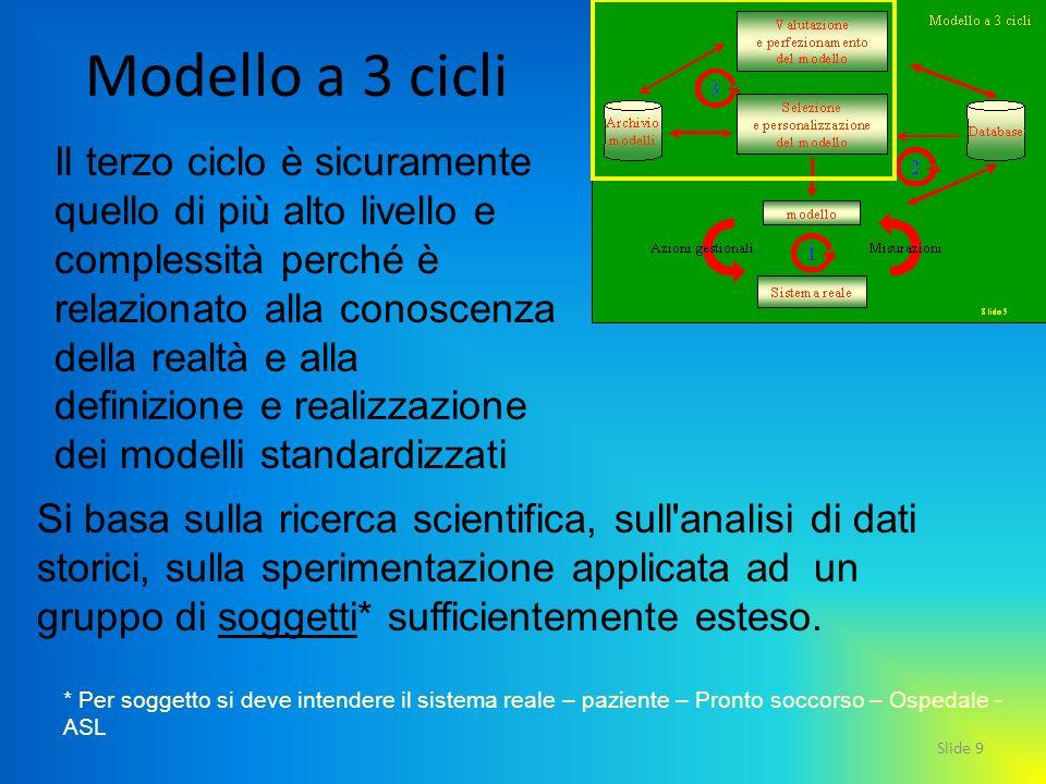 Slide 9 Modello a 3 cicli Il terzo ciclo è sicuramente quello di più alto livello e complessità perché è relazionato alla conoscenza della realtà e al