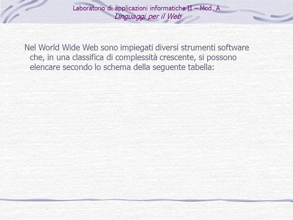 Tipologia di linguaggioEsempio Linguaggi di marcatura ipertestuale HTML, DHTML, XML, WML, ColdFusion Linguaggi di scriptingJavaScript, JScript, VBscript PHP, Perl, Python Linguaggi per script CGIC, Perl, Java, Visual Basic, TCL Linguaggi per databaseSQL (Structured Query Language) Programmi per Web serverApache, IIS (Internet Information Server) Programmi per creare siti WebFrontPage, DreamWeaver, Flash Laboratorio di applicazioni informatiche II – Mod.