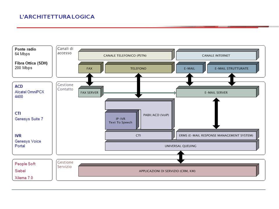 LARCHITETTURA LOGICA DEL NOSTRO CONTACT CENTER Ponte radio 64 Mbps Fibra Ottica (SDH) 200 Mbps ACD Alcatel OmniPCX 4400 CTI Genesys Suite 7 IVR Genesy