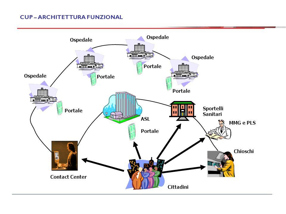 CUP – ARCHITETTURA FUNZIONALE Contact Center Cittadini Sportelli Sanitari Ospedale Portale ASL Chioschi MMG e PLS