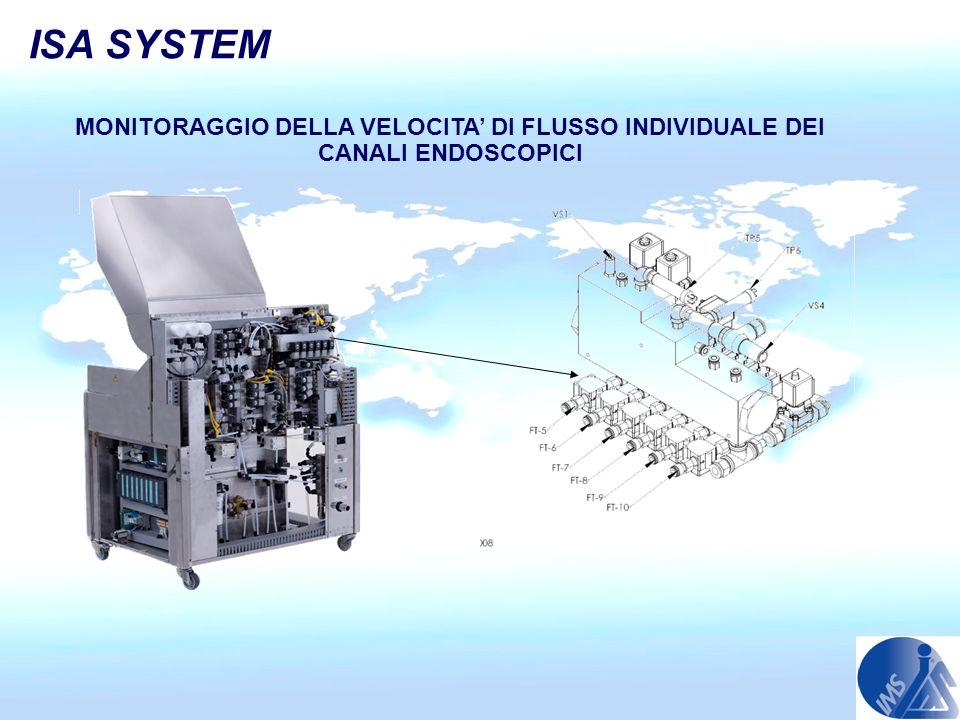 ISA SYSTEM MONITORAGGIO DELLA VELOCITA DI FLUSSO INDIVIDUALE DEI CANALI ENDOSCOPICI