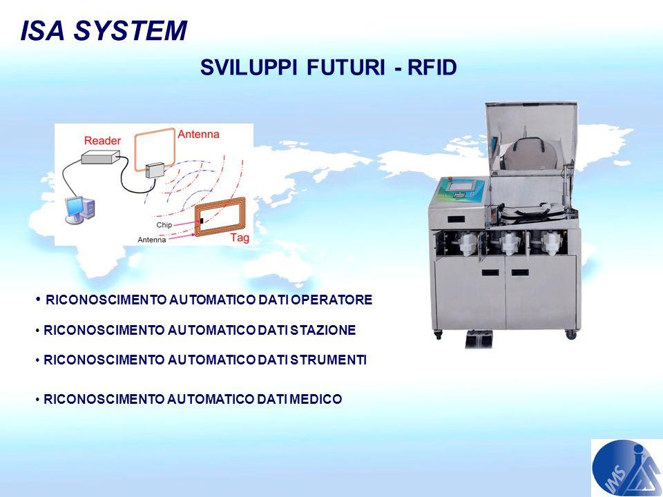 ISA SYSTEM SVILUPPI FUTURI - RFID RICONOSCIMENTO AUTOMATICO DATI OPERATORE RICONOSCIMENTO AUTOMATICO DATI STAZIONE RICONOSCIMENTO AUTOMATICO DATI STRU
