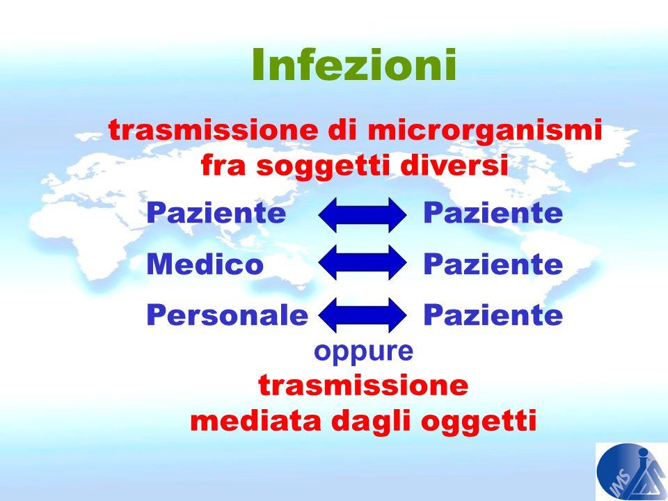 Infezioni trasmissione di microrganismi fra soggetti diversi Paziente Medico Paziente Personale Paziente oppure trasmissione mediata dagli oggetti