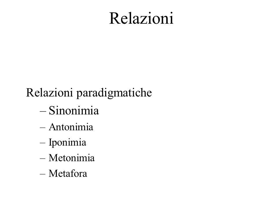 Relazioni Relazioni paradigmatiche –Sinonimia –Antonimia –Iponimia –Metonimia –Metafora