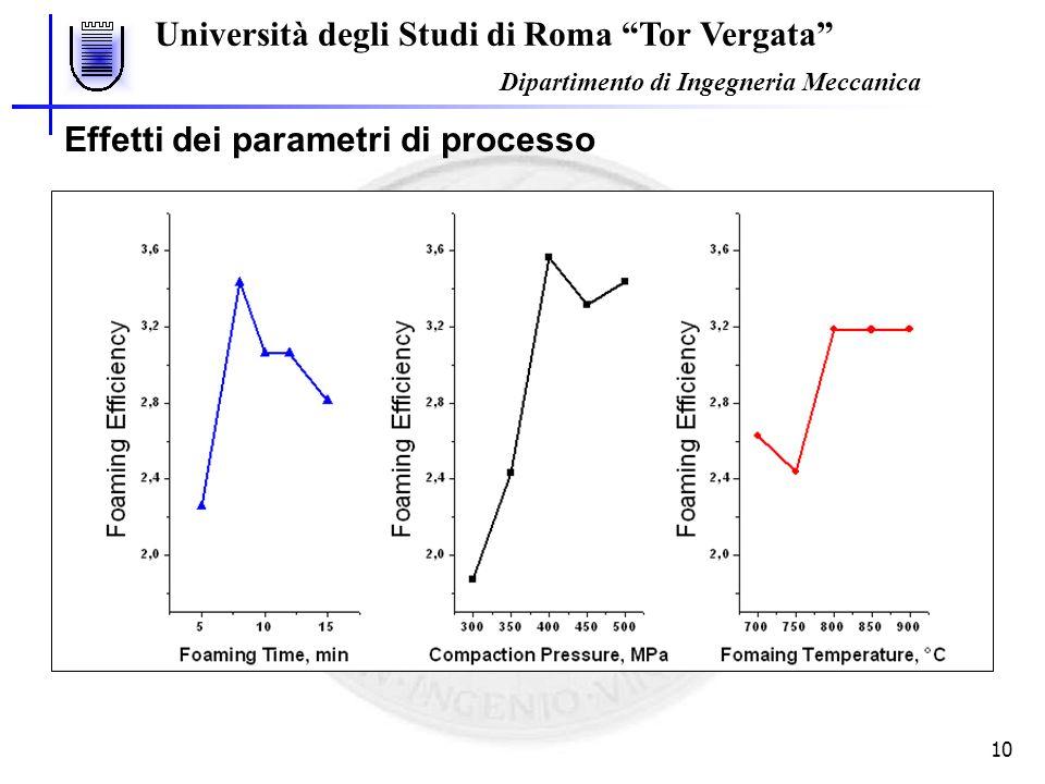Università degli Studi di Roma Tor Vergata Dipartimento di Ingegneria Meccanica 10 0.5% TiH 2 fissato repliche = 4 fattori = 3 livelli = 5Pressione (MPa)Tempo (min.)Temperatura (°C) I3005700 II3508750 III40010800 IV45012850 V50015900 Effetti dei parametri di processo