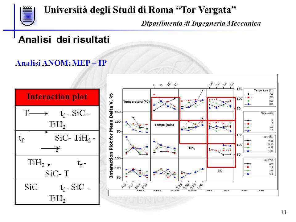 Università degli Studi di Roma Tor Vergata Dipartimento di Ingegneria Meccanica 11 Analisi dei risultati Analisi ANOM: MEP – IP Main Effect Plot T = 7